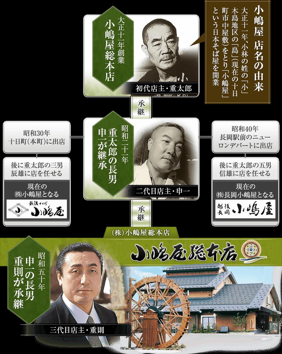 小嶋屋の系譜